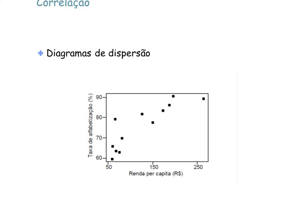 Correlação Diagramas de dispersão