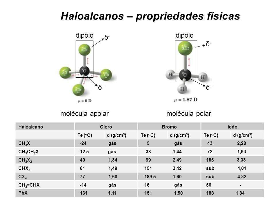 Haloalcanos – propriedades físicas
