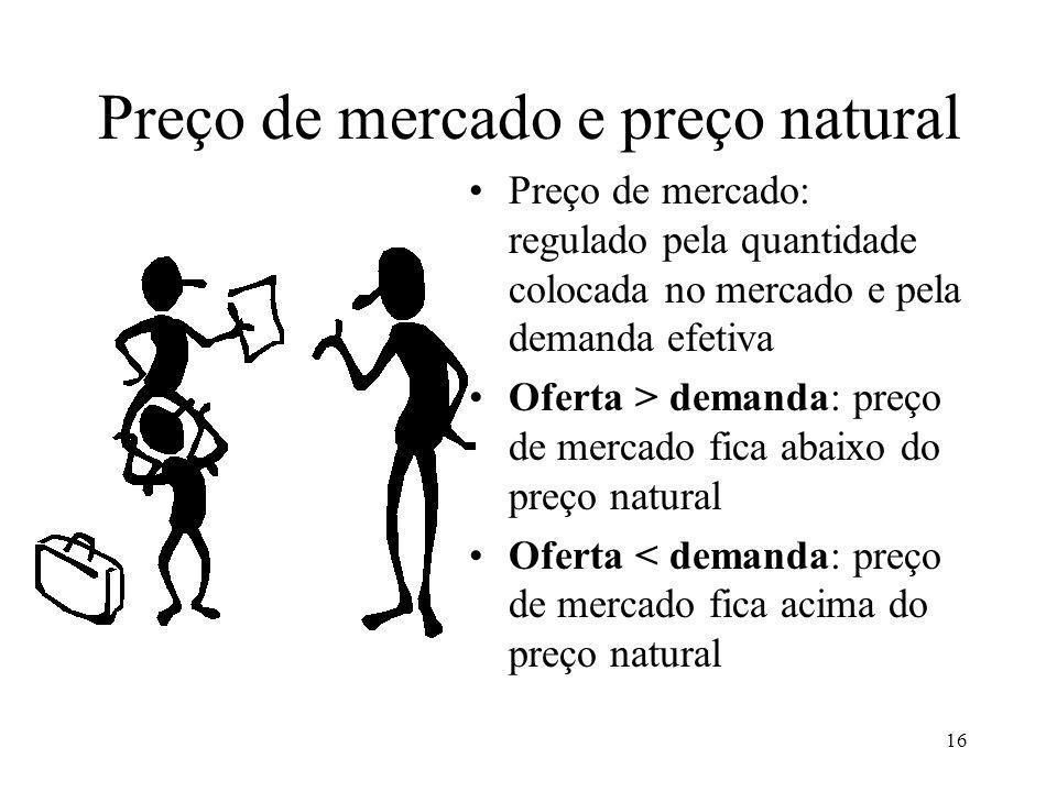 Preço de mercado e preço natural