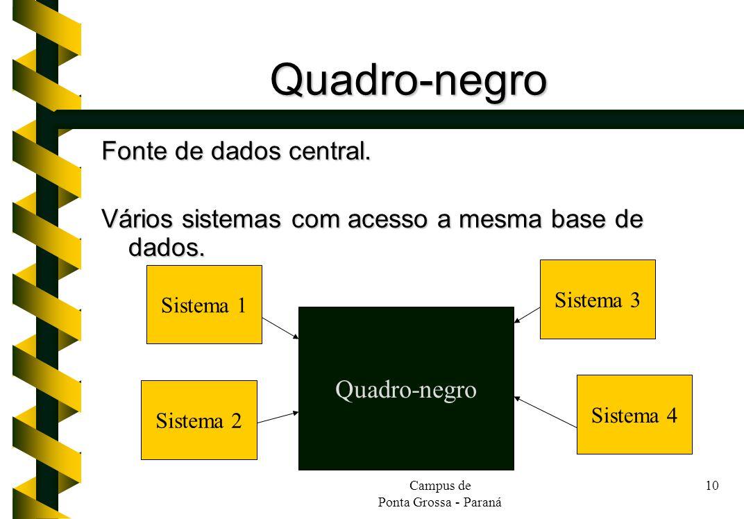 Quadro-negro Fonte de dados central.