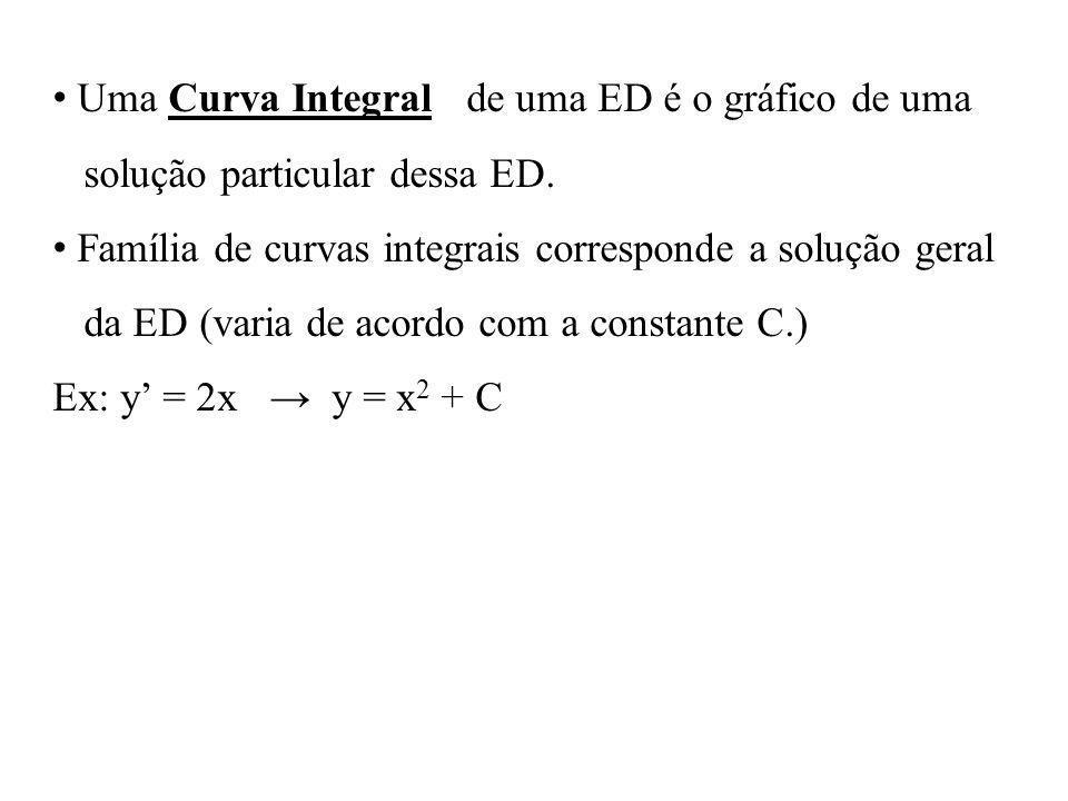 Uma Curva Integral de uma ED é o gráfico de uma