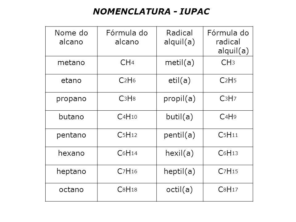 NOMENCLATURA - IUPAC Nome do alcano Fórmula do Radical alquil(a)