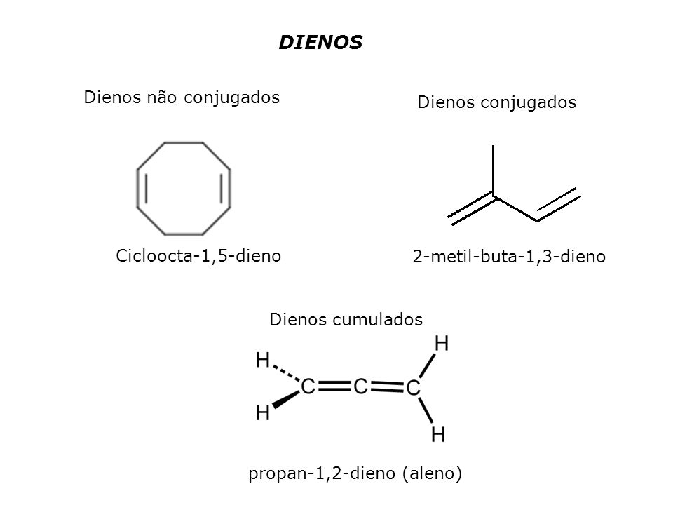 DIENOS Dienos não conjugados Dienos conjugados Cicloocta-1,5-dieno