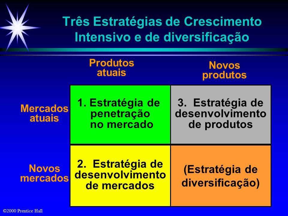 Três Estratégias de Crescimento Intensivo e de diversificação