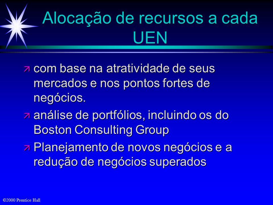 Alocação de recursos a cada UEN
