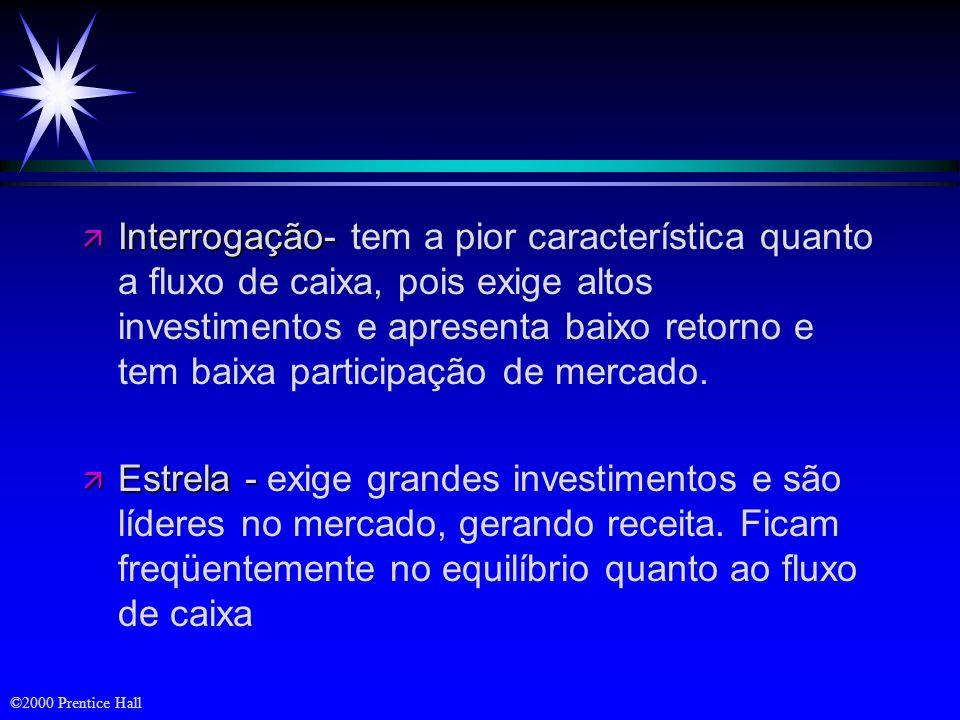 Interrogação- tem a pior característica quanto a fluxo de caixa, pois exige altos investimentos e apresenta baixo retorno e tem baixa participação de mercado.
