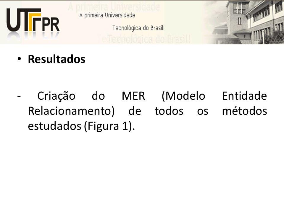 Resultados - Criação do MER (Modelo Entidade Relacionamento) de todos os métodos estudados (Figura 1).