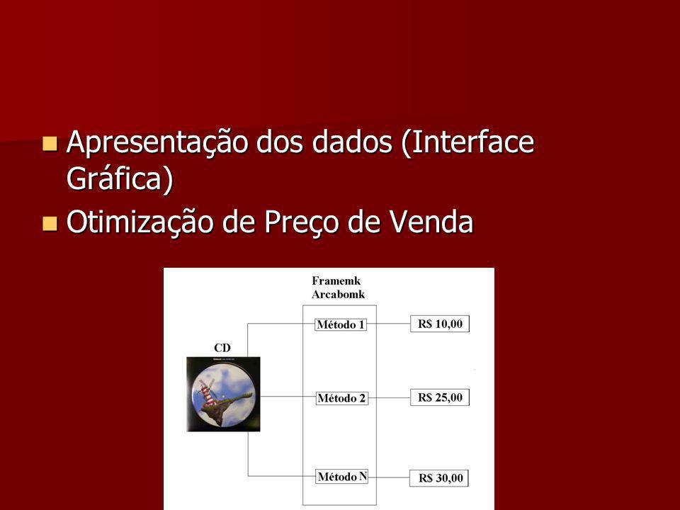 Apresentação dos dados (Interface Gráfica)