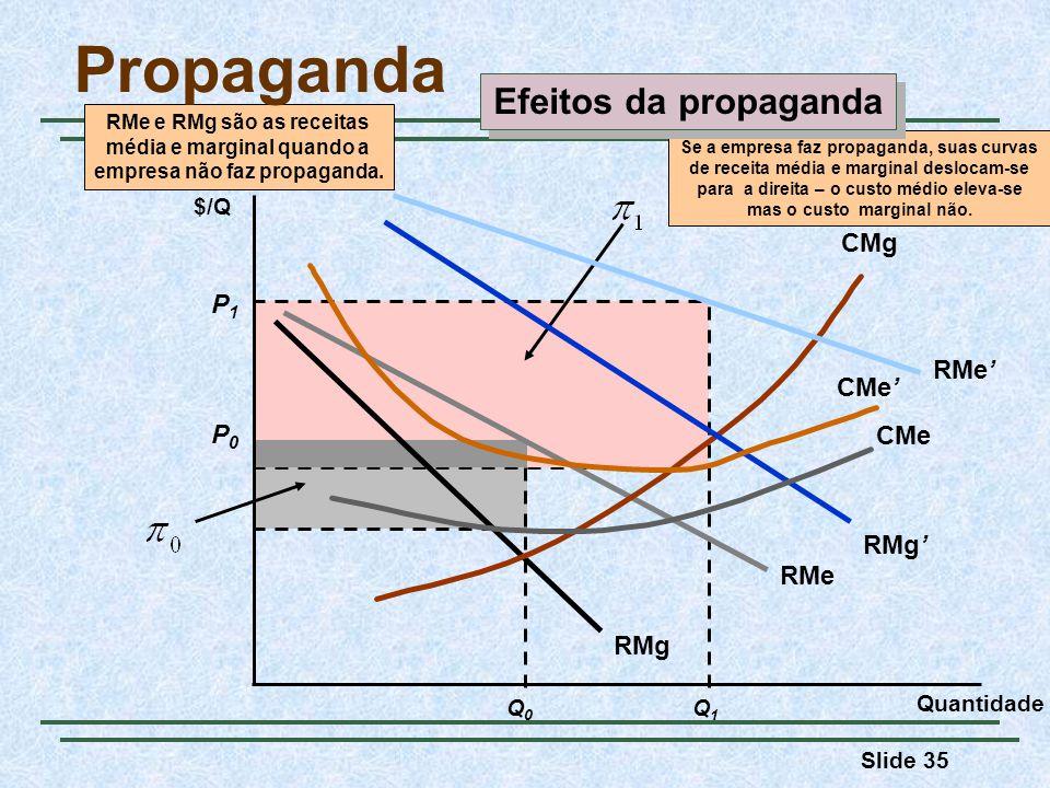 Propaganda Efeitos da propaganda RMe RMg P1 CMg RMe' CMe' P0 CMe RMg'