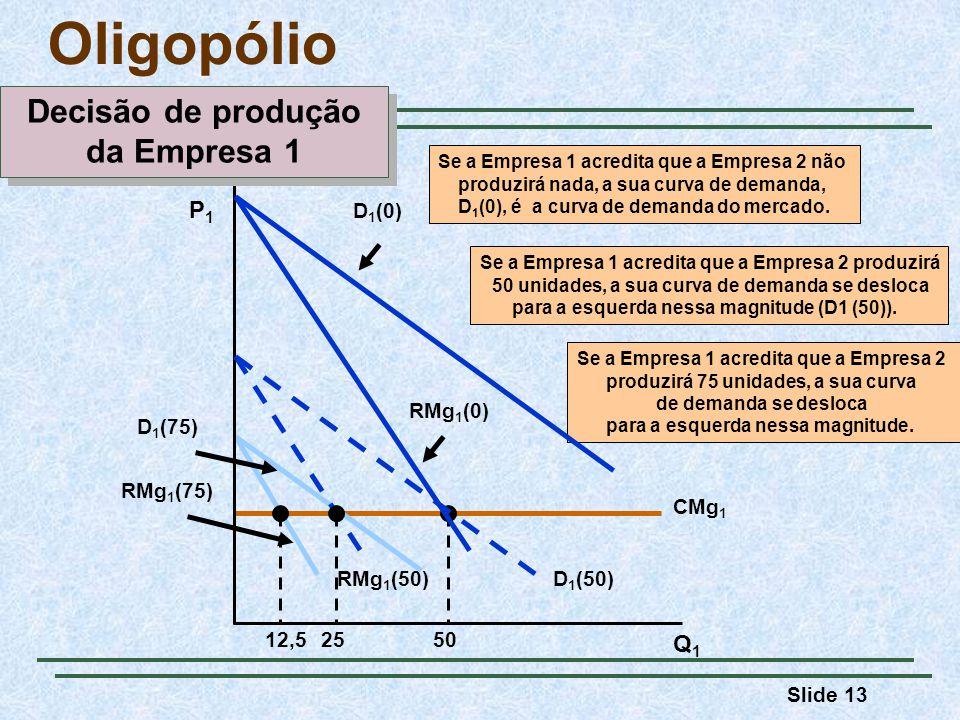 Oligopólio Decisão de produção da Empresa 1 P1 Q1 D1(0) D1(50)