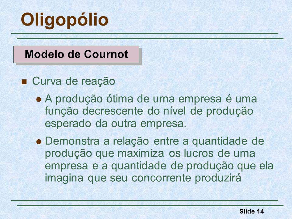 Oligopólio Modelo de Cournot Curva de reação
