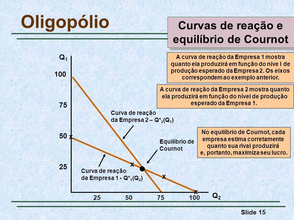 Oligopólio Curvas de reação e equilíbrio de Cournot Q1 100 75 50 x x