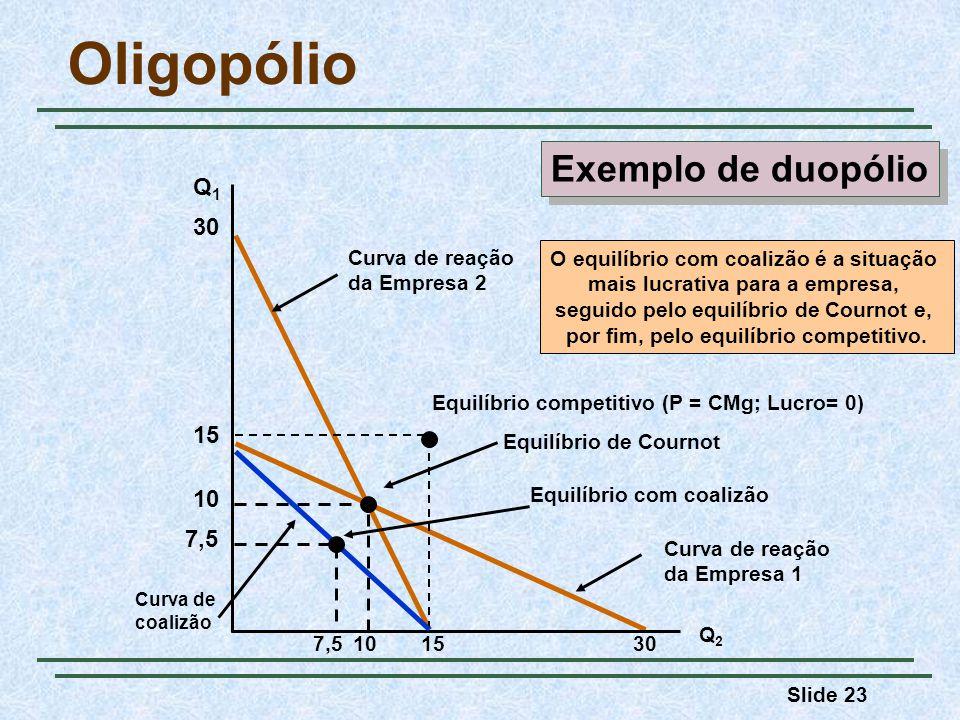 Oligopólio Exemplo de duopólio Q1 30 15 10 7,5 Curva de reação