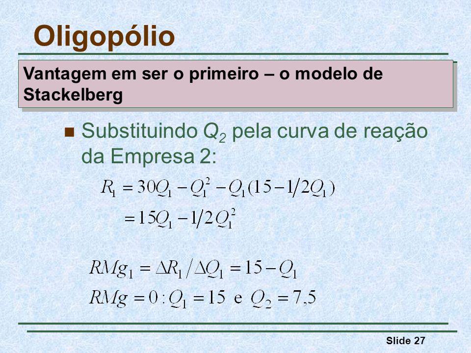 Oligopólio Substituindo Q2 pela curva de reação da Empresa 2: