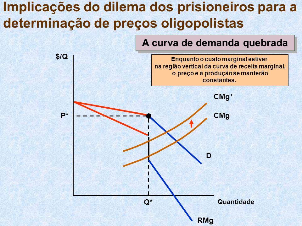A curva de demanda quebrada