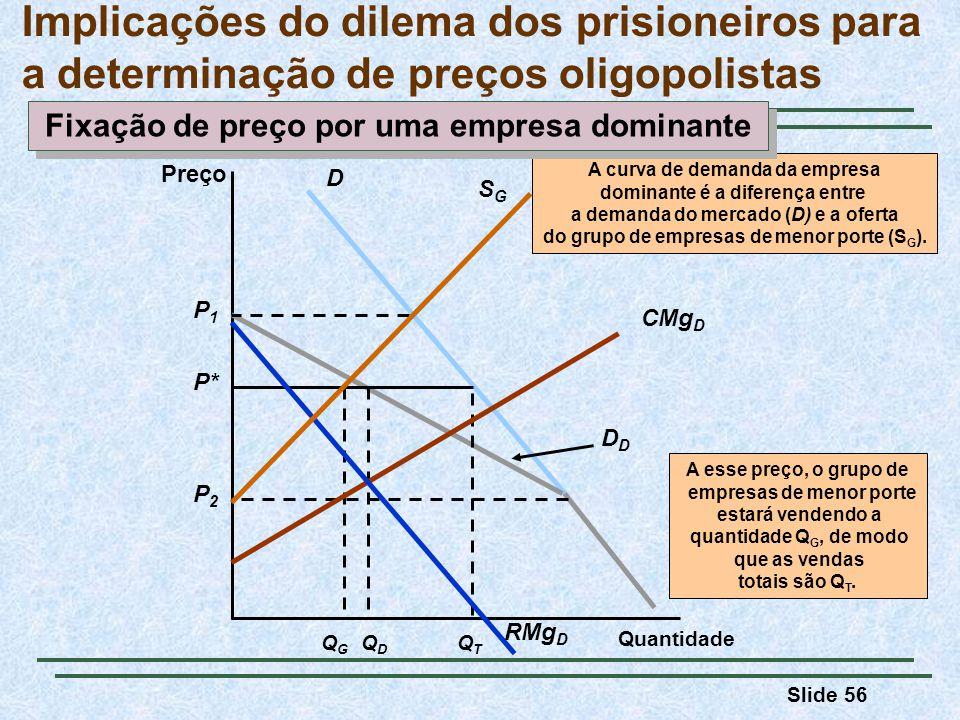 Implicações do dilema dos prisioneiros para a determinação de preços oligopolistas