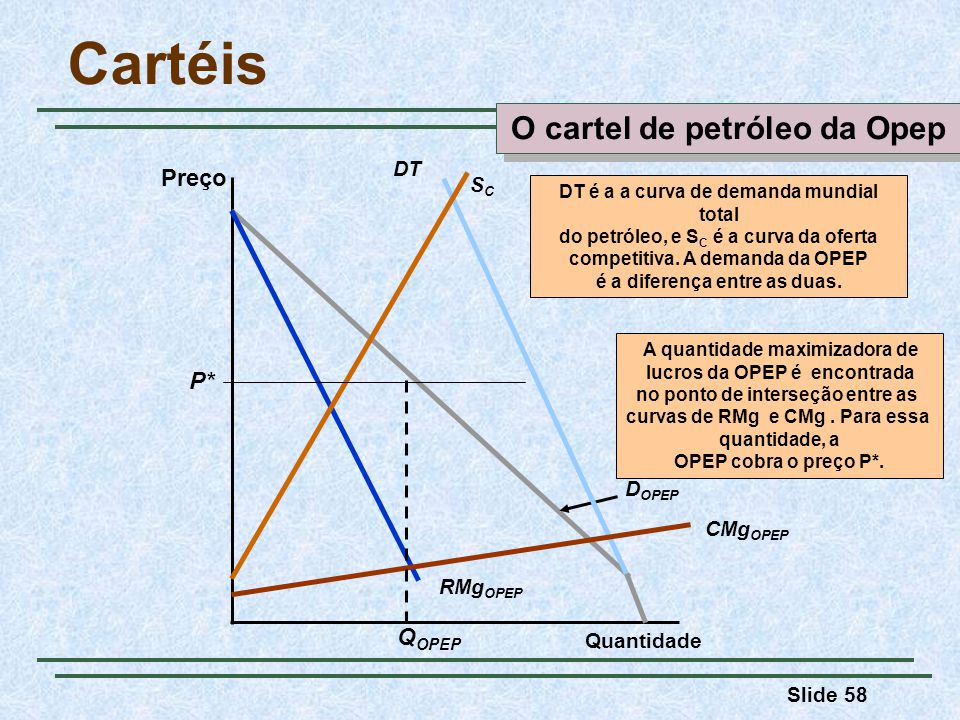 Cartéis O cartel de petróleo da Opep Preço P* QOPEP DT SC DOPEP
