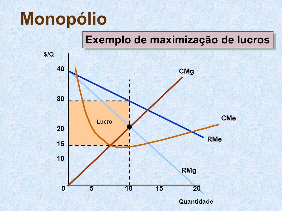 Exemplo de maximização de lucros