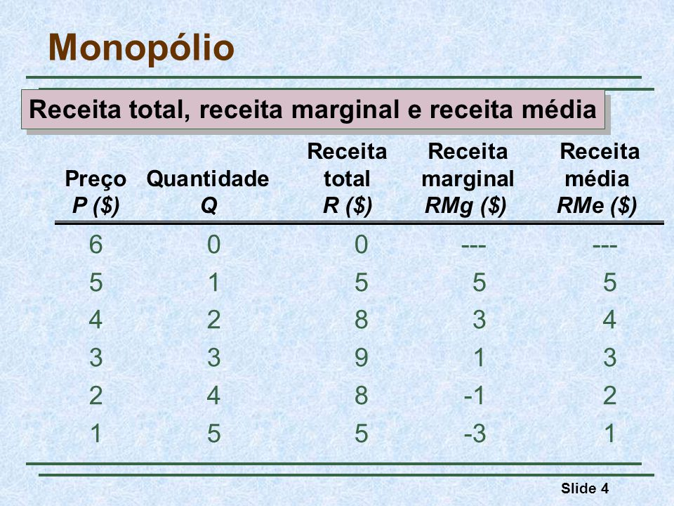 Receita total, receita marginal e receita média