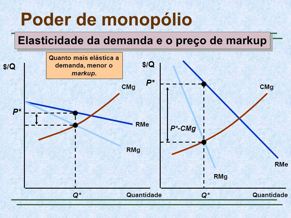 Elasticidade da demanda e o preço de markup