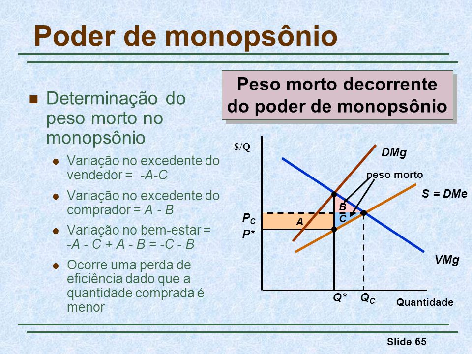 Peso morto decorrente do poder de monopsônio