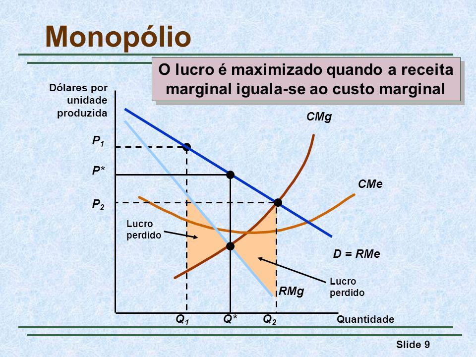 Monopólio O lucro é maximizado quando a receita marginal iguala-se ao custo marginal. Dólares por.
