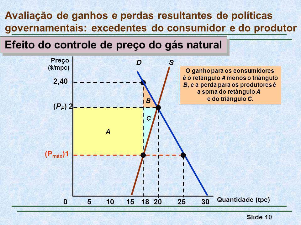 Efeito do controle de preço do gás natural