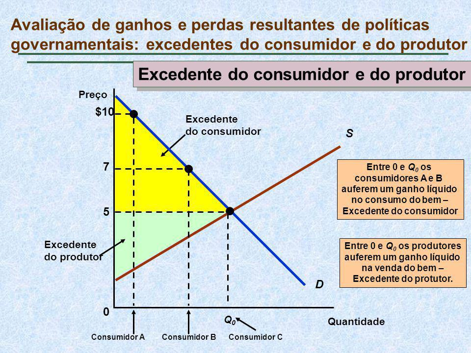 Excedente do consumidor e do produtor