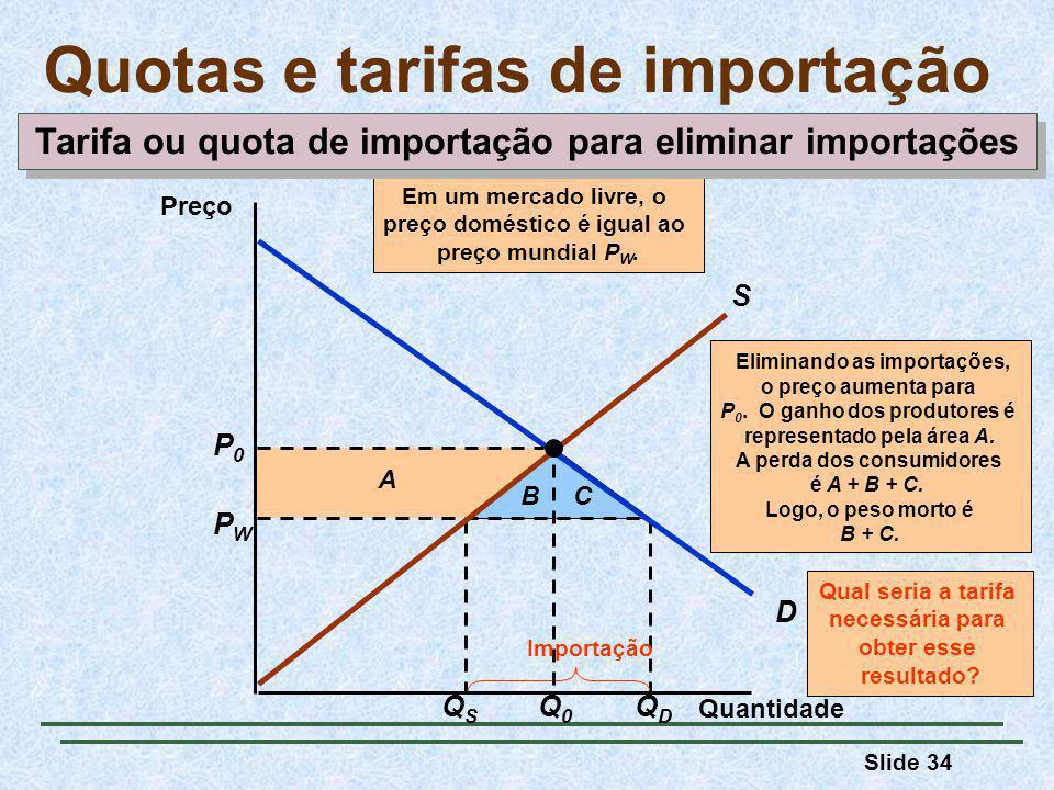 Quotas e tarifas de importação