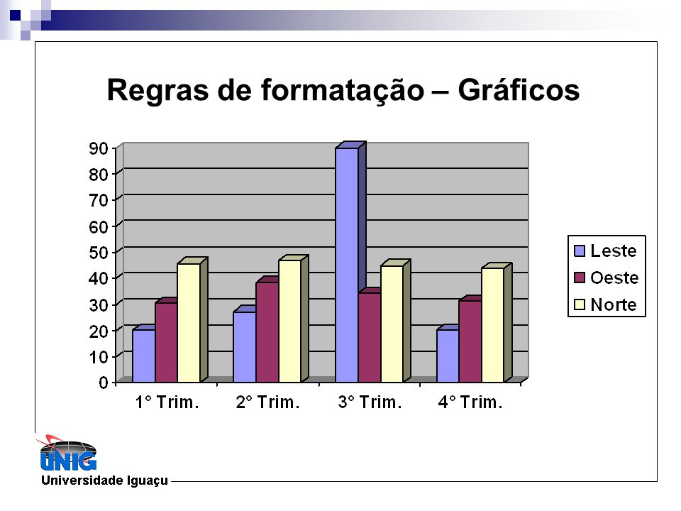 Regras de formatação – Gráficos