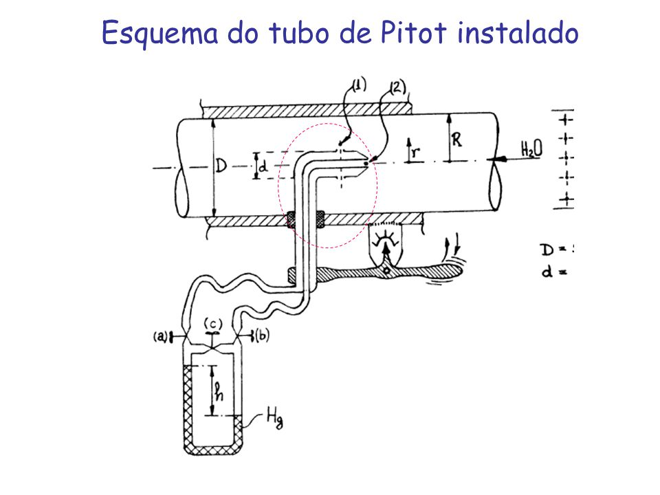 Esquema do tubo de Pitot instalado
