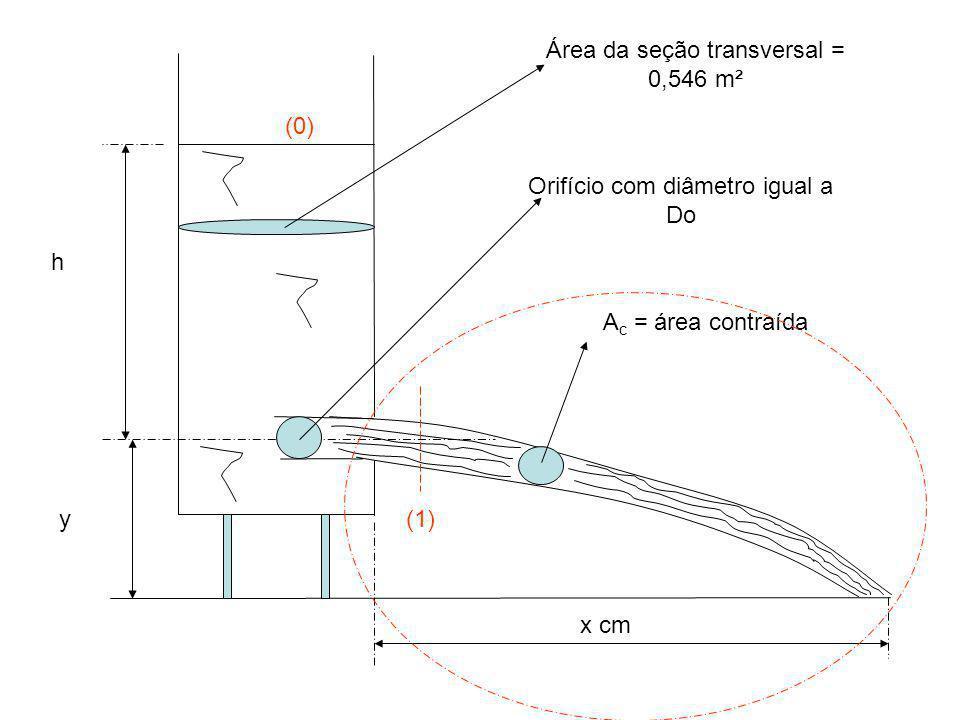 Orifício com diâmetro igual a Do Área da seção transversal = 0,546 m²