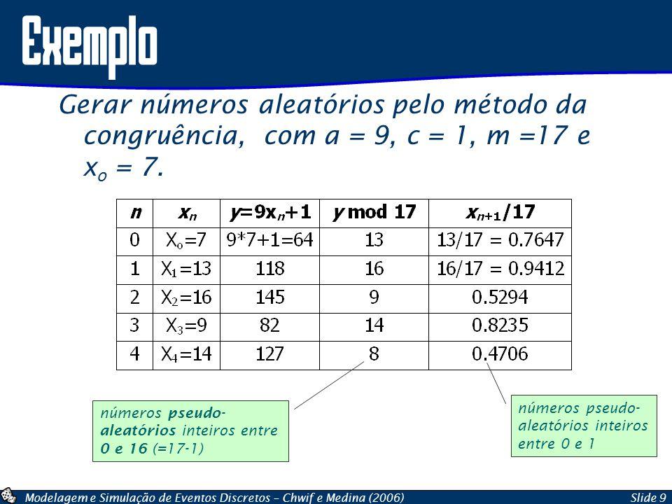 Exemplo Gerar números aleatórios pelo método da congruência, com a = 9, c = 1, m =17 e xo = 7. números pseudo-aleatórios inteiros entre 0 e 1.