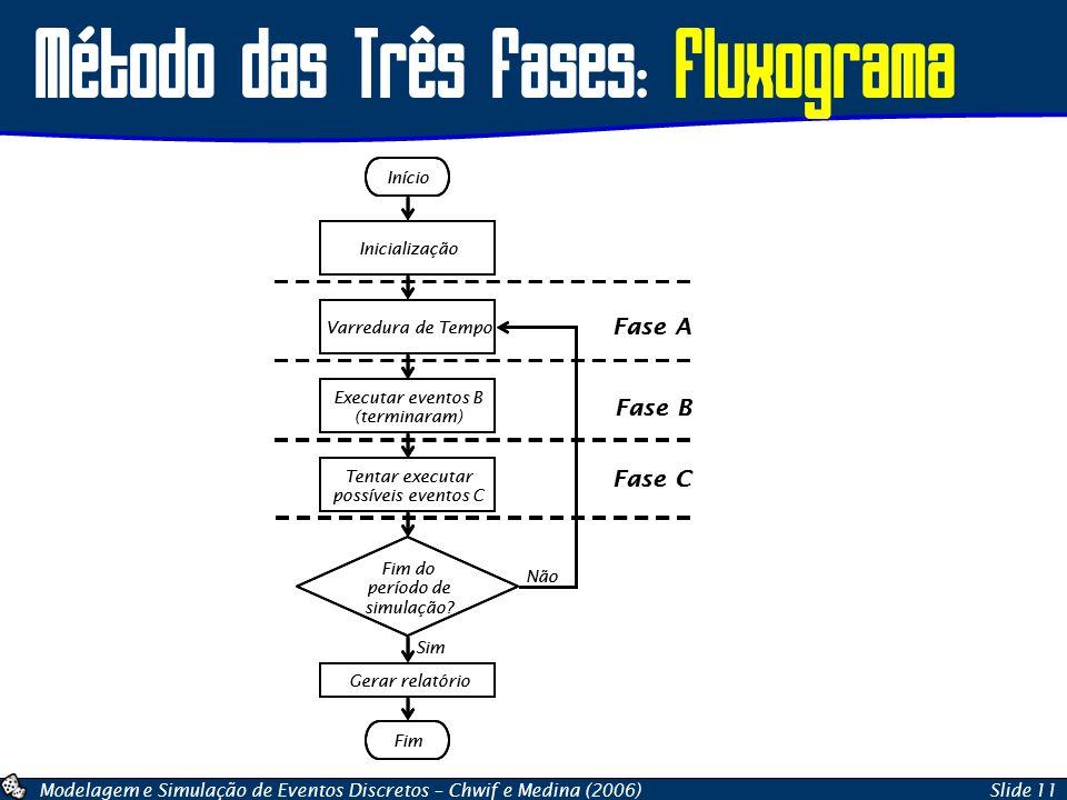 Método das Três Fases: Fluxograma