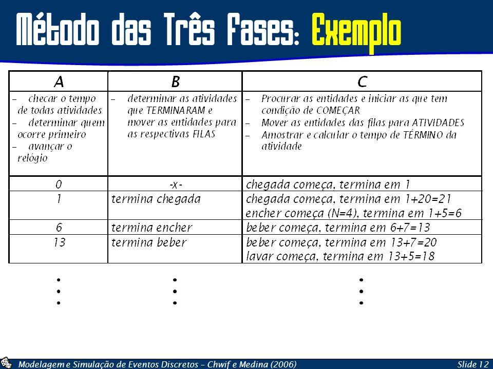 Método das Três Fases: Exemplo