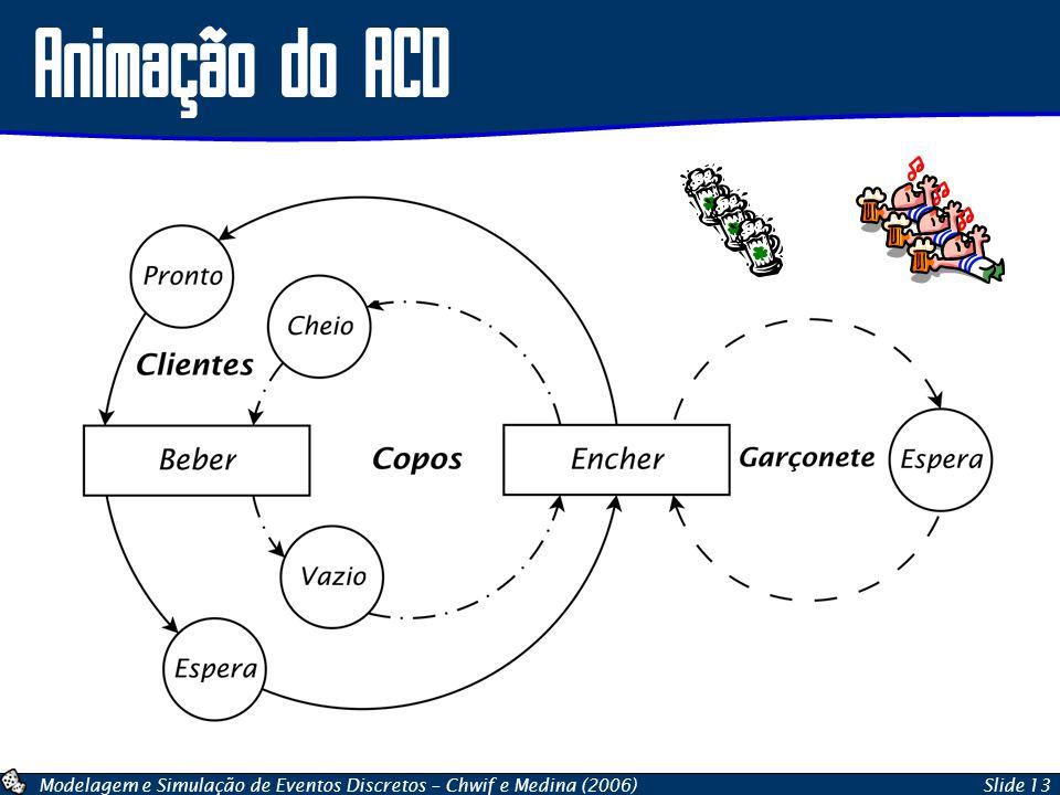 Animação do ACD