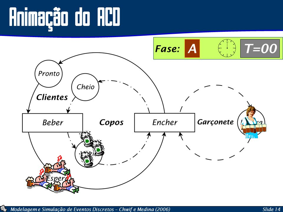 Animação do ACD Fase: A T=00