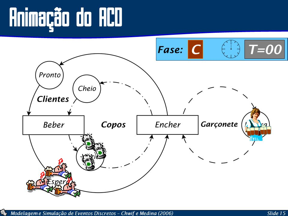 Animação do ACD Fase: C T=00 Fase: B T=00