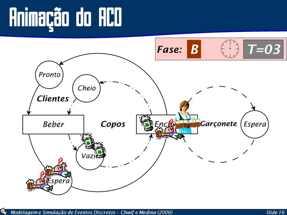 Animação do ACD Fase: B T=03 Fase: C T=00 Fase: A T=03