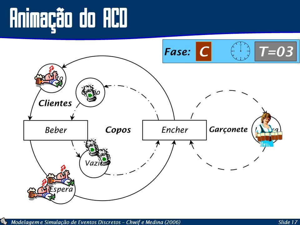 Animação do ACD Fase: C T=03