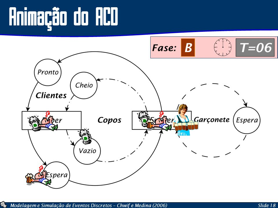Animação do ACD Fase: B T=06 Fase: A T=06