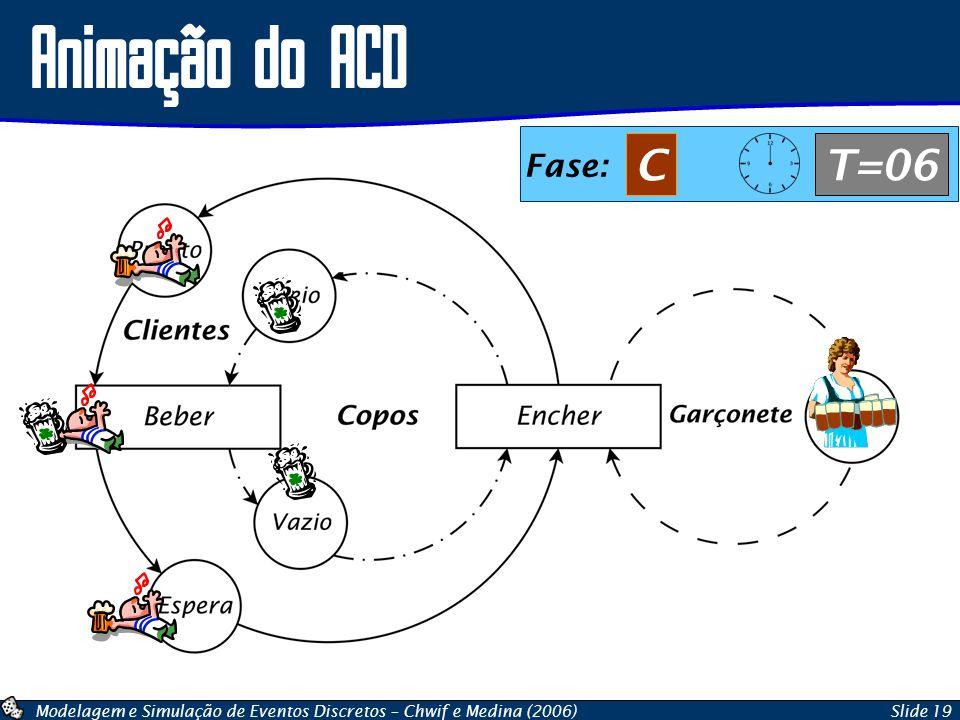 Animação do ACD Fase: C T=06