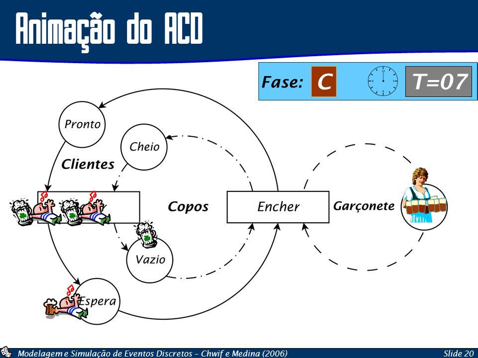 Animação do ACD Fase: C T=07 Fase: A T=07 Fase: B T=07