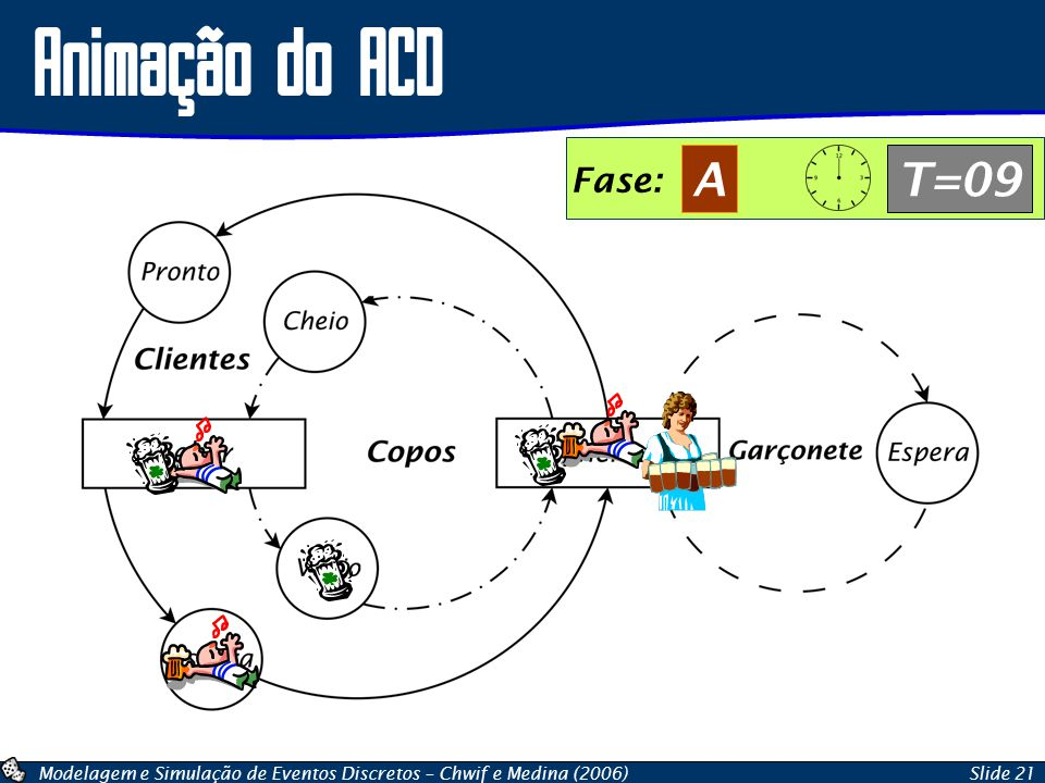 Animação do ACD Fase: A T=09