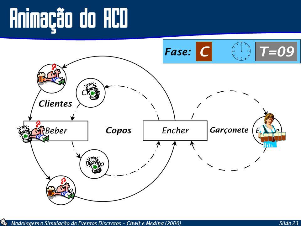 Animação do ACD Fase: C T=09