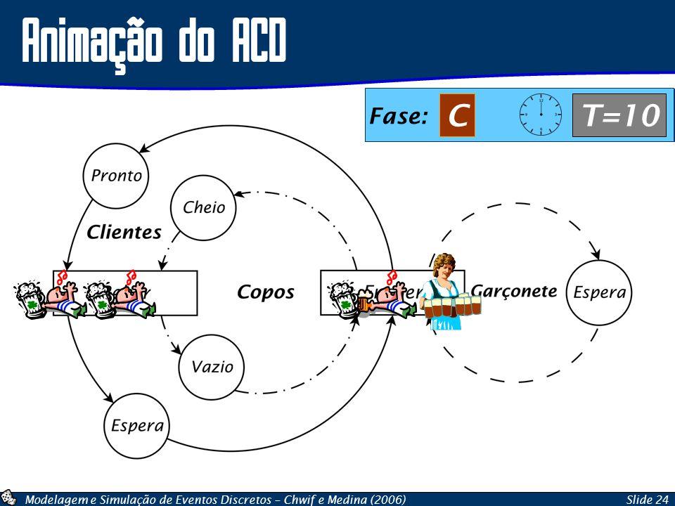 Animação do ACD C T=10 B T=07 A T=07 A T=10 B T=10 Fase: Fase: Fase: