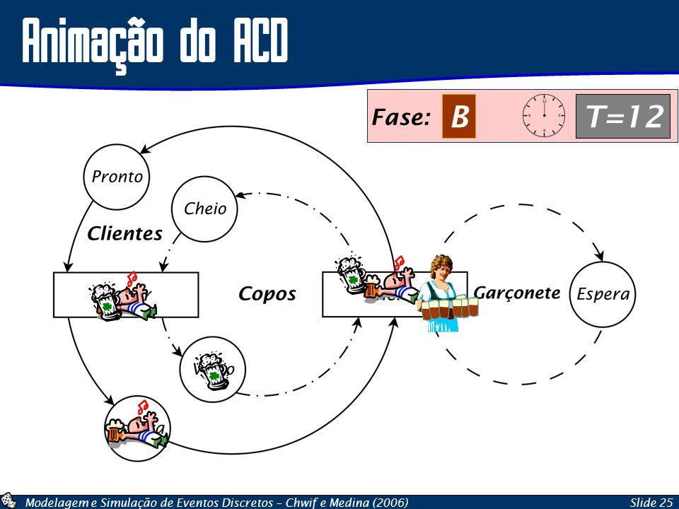 Animação do ACD Fase: B T=12 Fase: A T=12