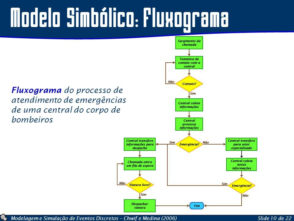 Modelo Simbólico: Fluxograma
