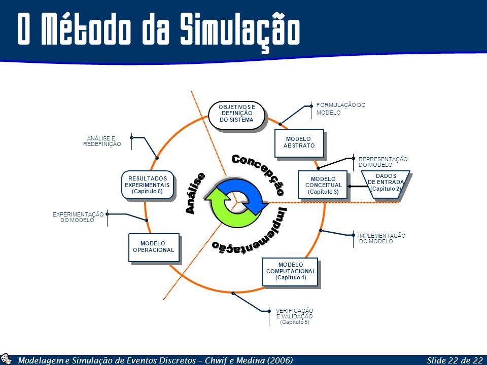 O Método da Simulação OBJETIVOS E FORMULAÇÃO DO DEFINIÇÃO MODELO