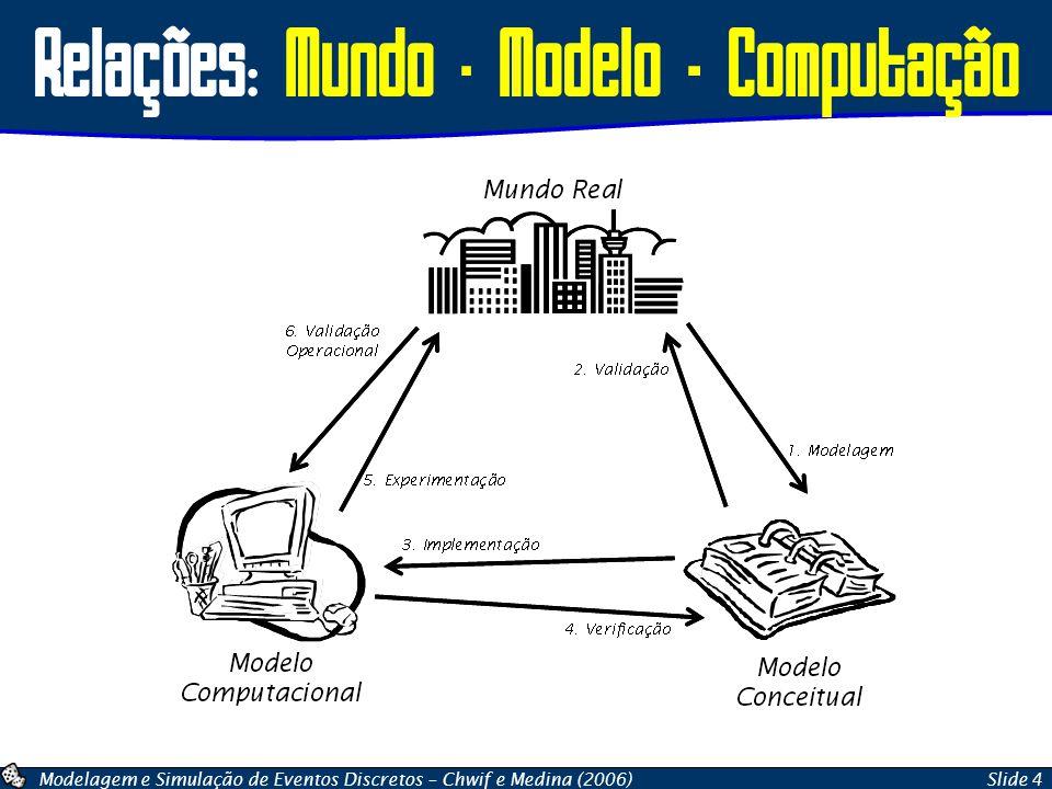 Relações: Mundo – Modelo - Computação